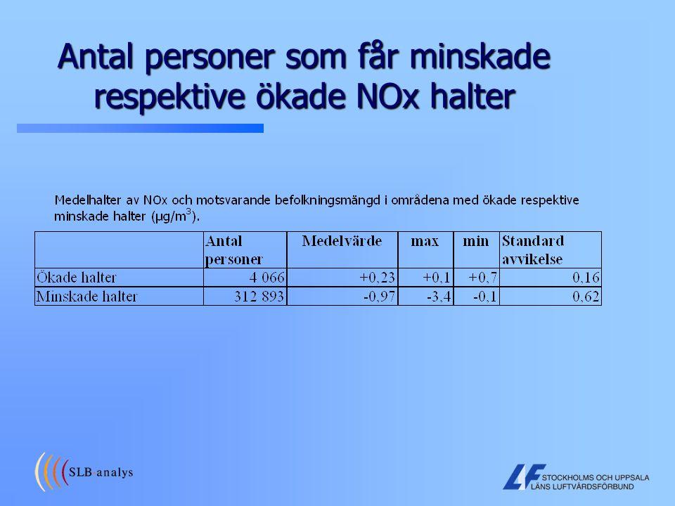 Antal personer som får minskade respektive ökade NOx halter