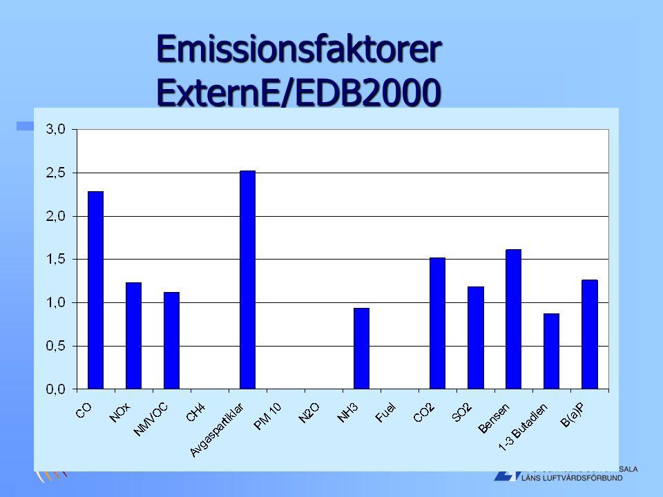 Emissionsfaktorer ExternE/EDB2000