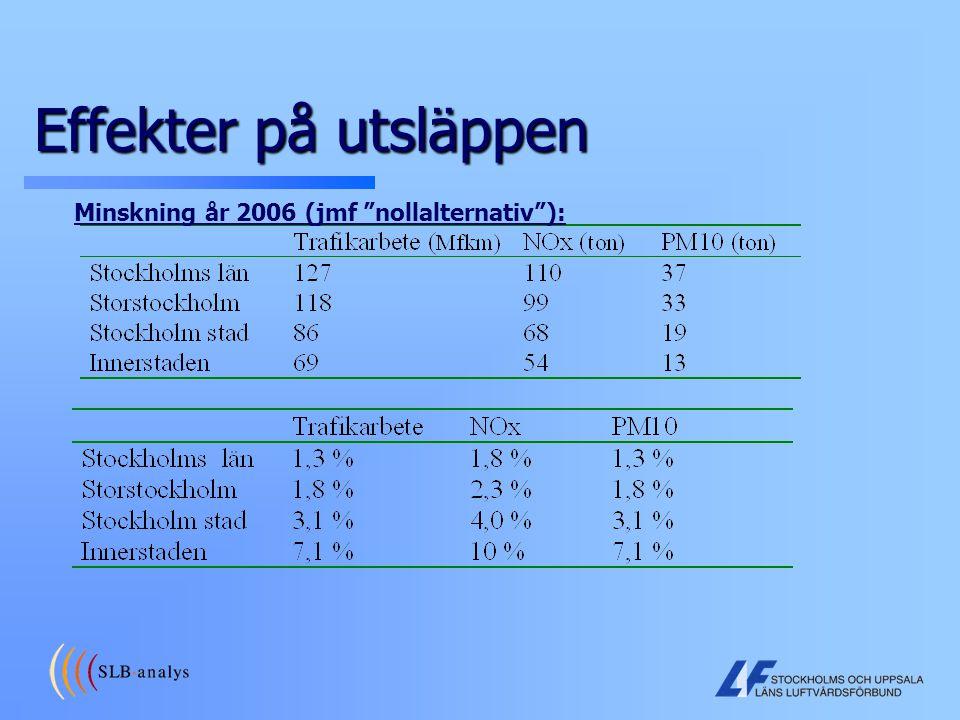 Minskning år 2006 (jmf nollalternativ ):