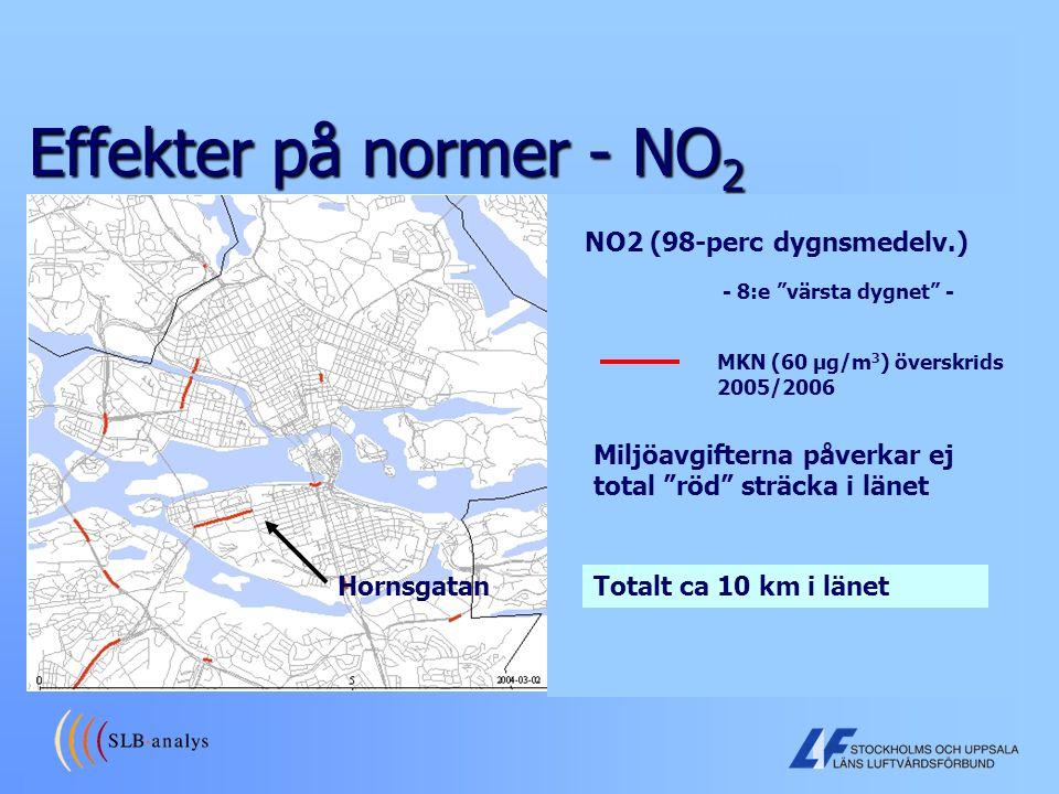 Effekter på normer - NO2 NO2 (98-perc dygnsmedelv.)