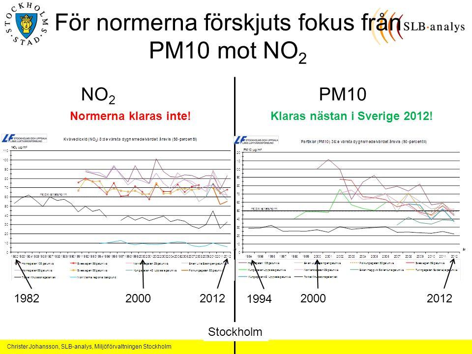 För normerna förskjuts fokus från PM10 mot NO2