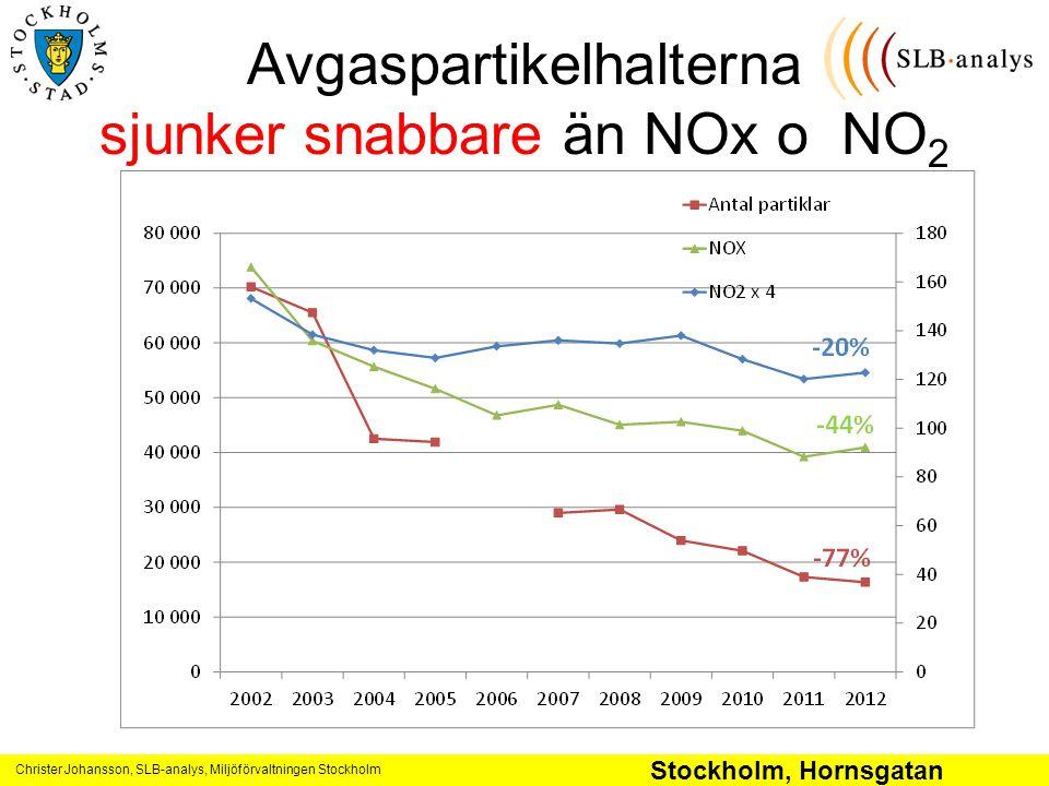 Avgaspartikelhalterna sjunker snabbare än NOx o NO2