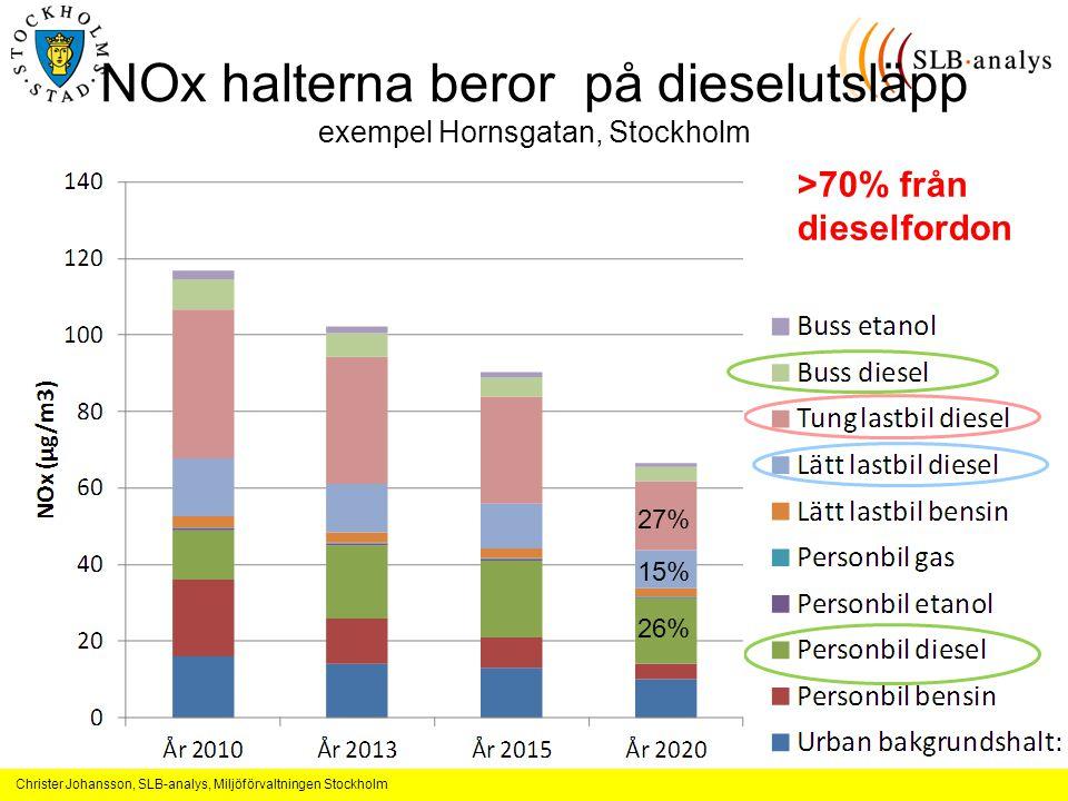 NOx halterna beror på dieselutsläpp exempel Hornsgatan, Stockholm