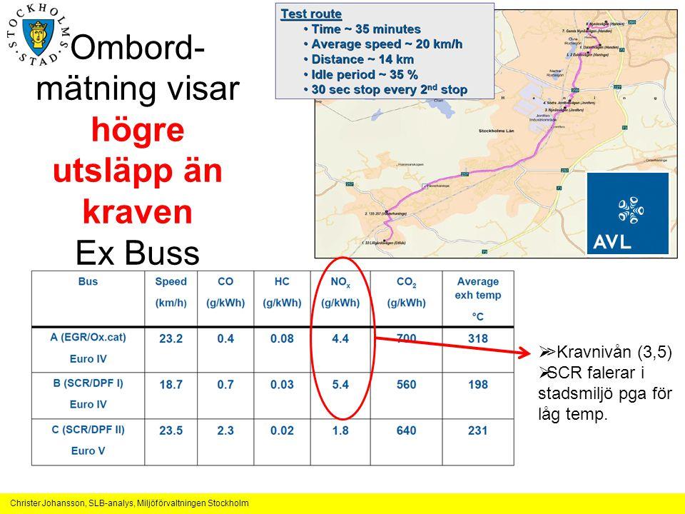 Ombord-mätning visar högre utsläpp än kraven Ex Buss