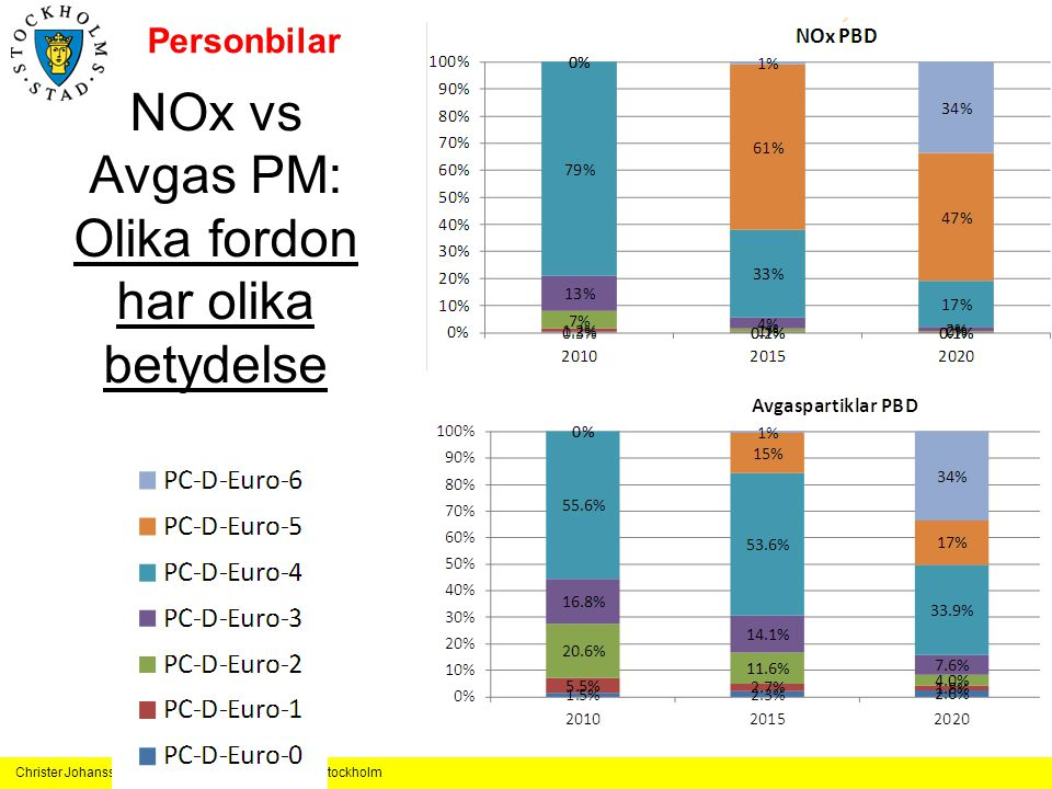 NOx vs Avgas PM: Olika fordon har olika betydelse