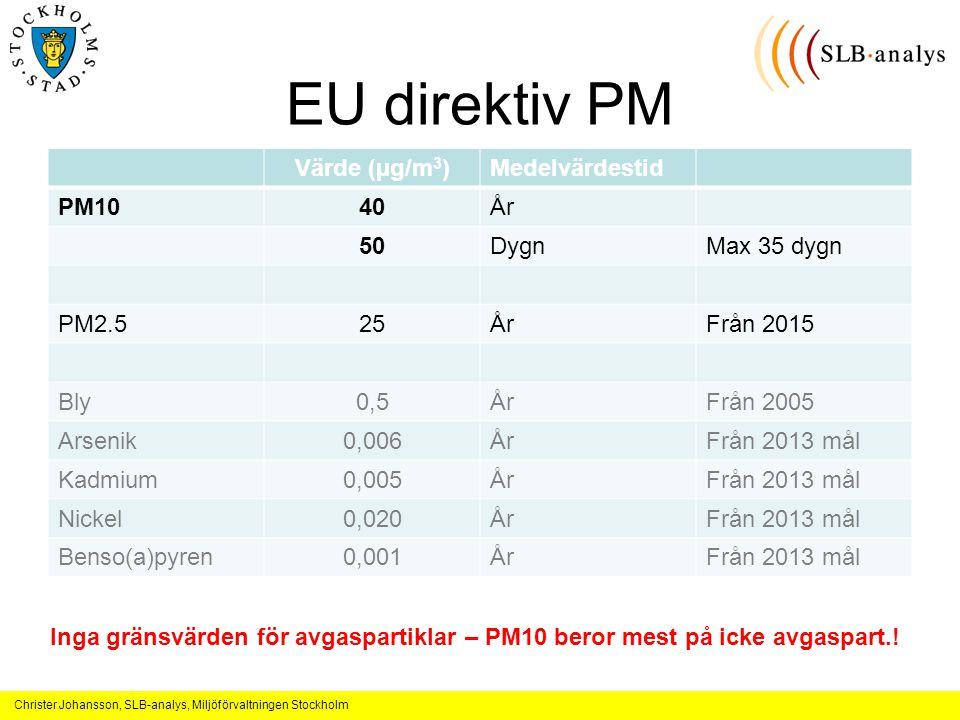 EU direktiv PM Värde (µg/m3) Medelvärdestid PM10 40 År 50 Dygn