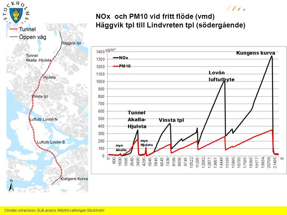 NOx och PM10 vid fritt flöde (vmd)
