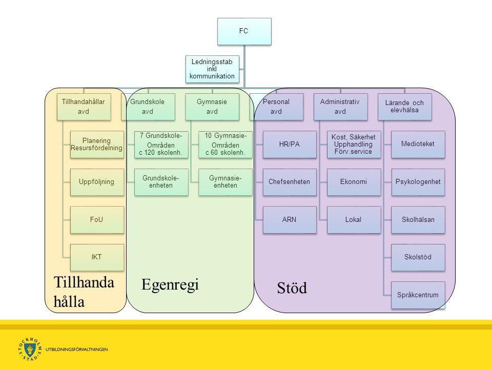 Tillhanda Egenregi Stöd hålla FC Ledningsstab inkl kommunikation