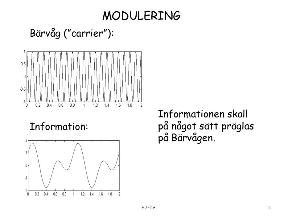 MODULERING Bärvåg ( carrier ):