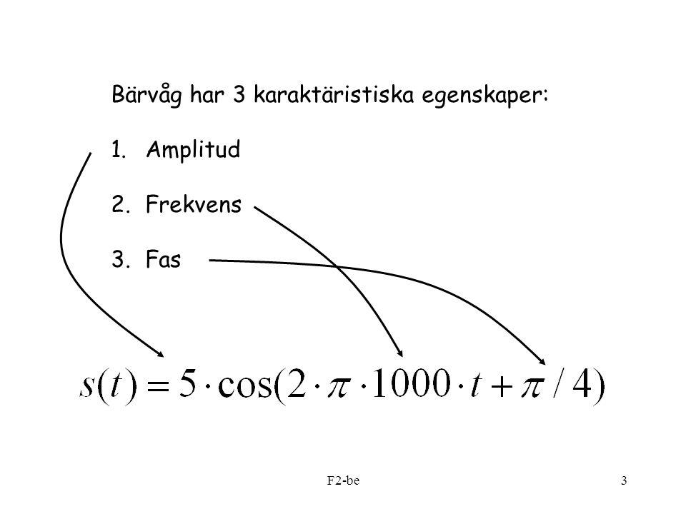 Bärvåg har 3 karaktäristiska egenskaper: Amplitud Frekvens Fas