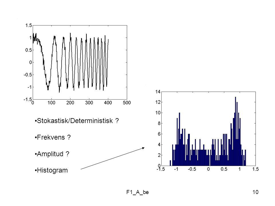 Stokastisk/Deterministisk Frekvens Amplitud Histogram