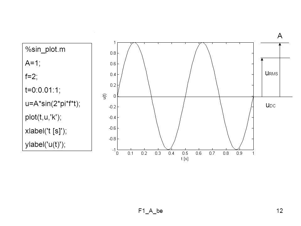 A %sin_plot.m A=1; f=2; t=0:0.01:1; uRMS u=A*sin(2*pi*f*t);