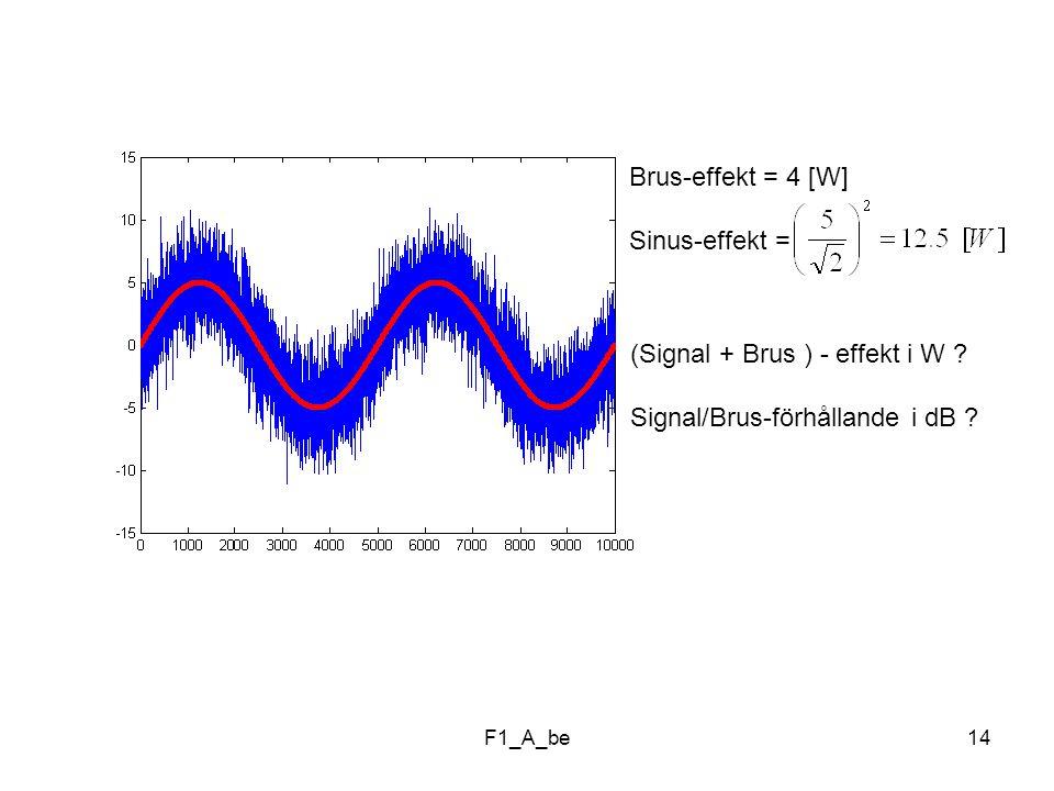 (Signal + Brus ) - effekt i W Signal/Brus-förhållande i dB