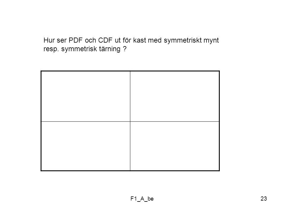 Hur ser PDF och CDF ut för kast med symmetriskt mynt