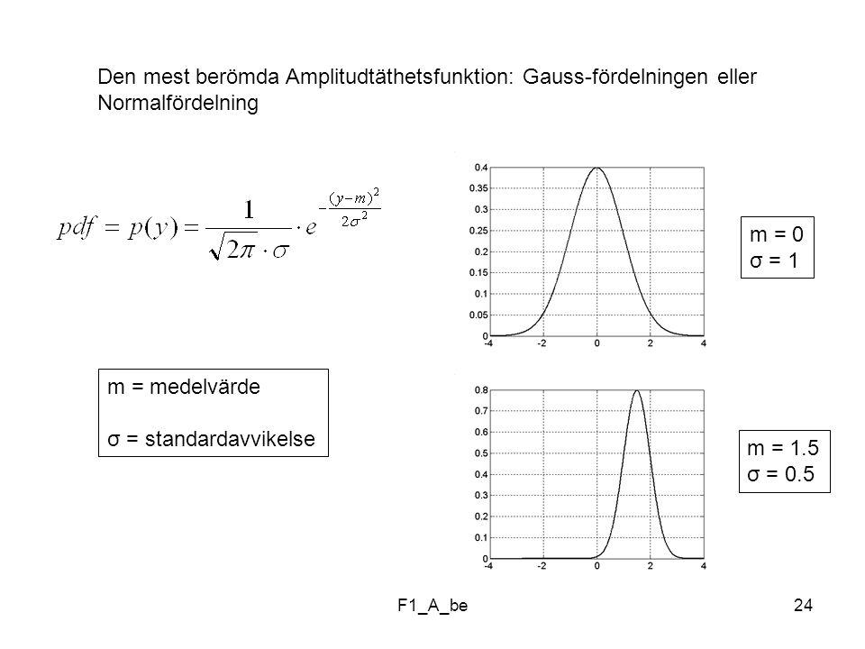 Den mest berömda Amplitudtäthetsfunktion: Gauss-fördelningen eller