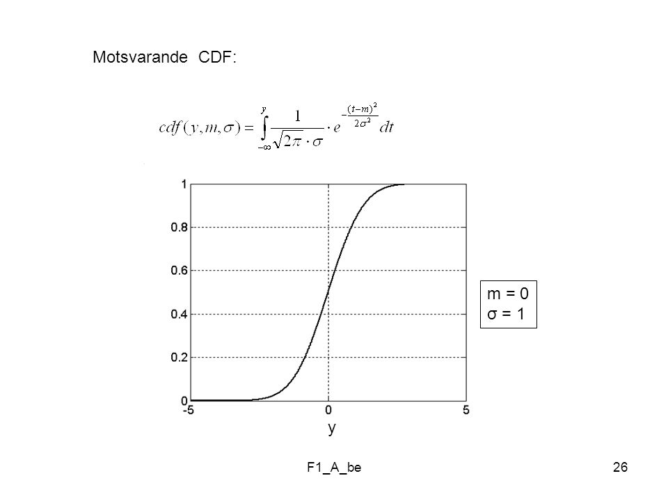 Motsvarande CDF: m = 0 σ = 1 y F1_A_be