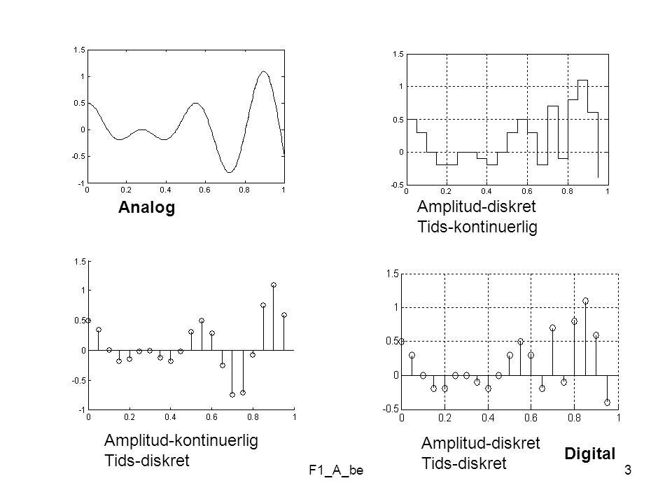 Amplitud-kontinuerlig Tids-diskret Amplitud-diskret Tids-diskret