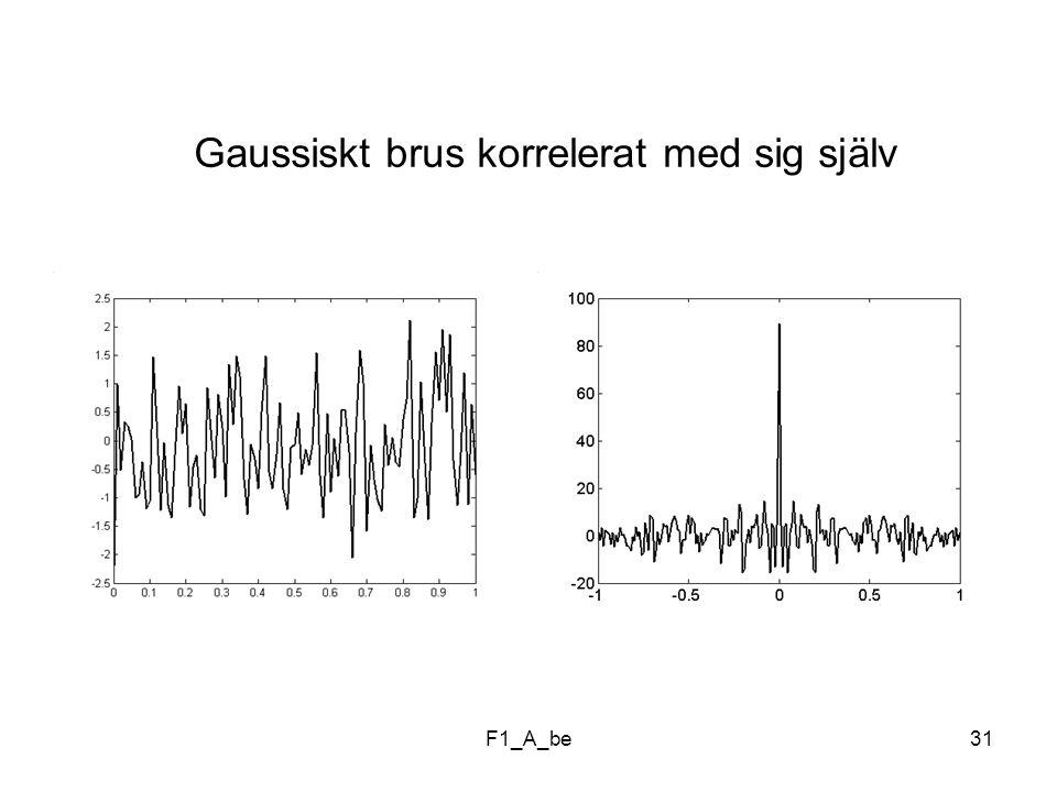 Gaussiskt brus korrelerat med sig själv