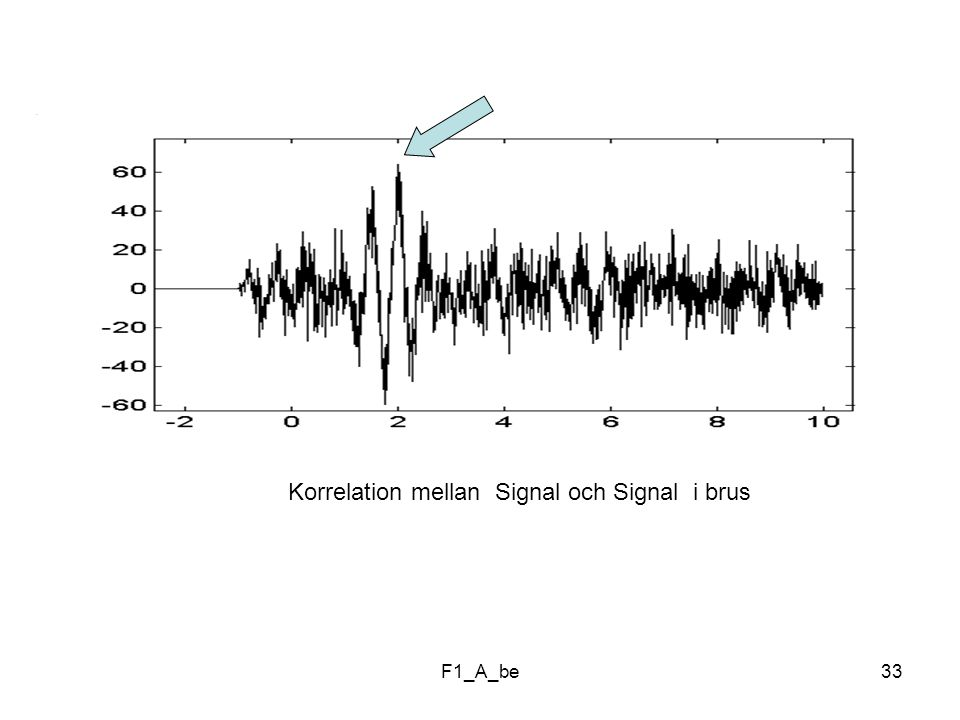 Korrelation mellan Signal och Signal i brus