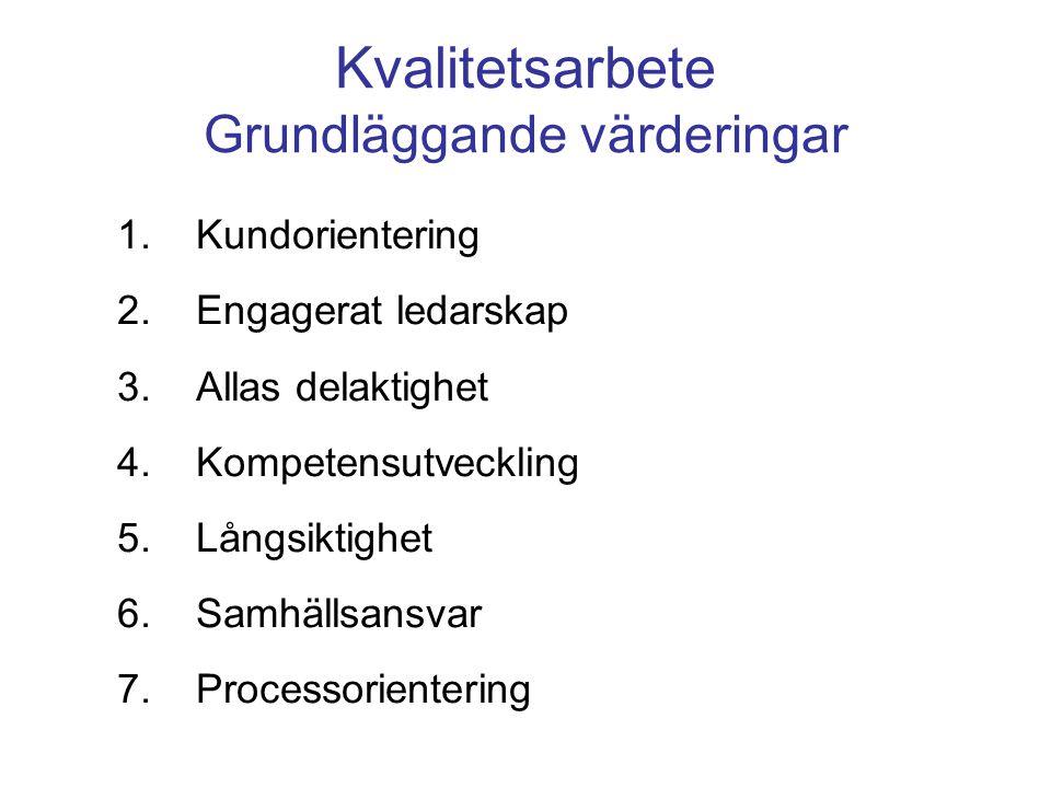 Kvalitetsarbete Grundläggande värderingar