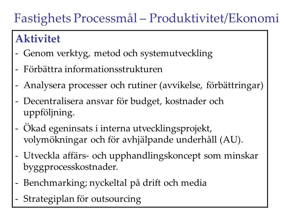 Fastighets Processmål – Produktivitet/Ekonomi