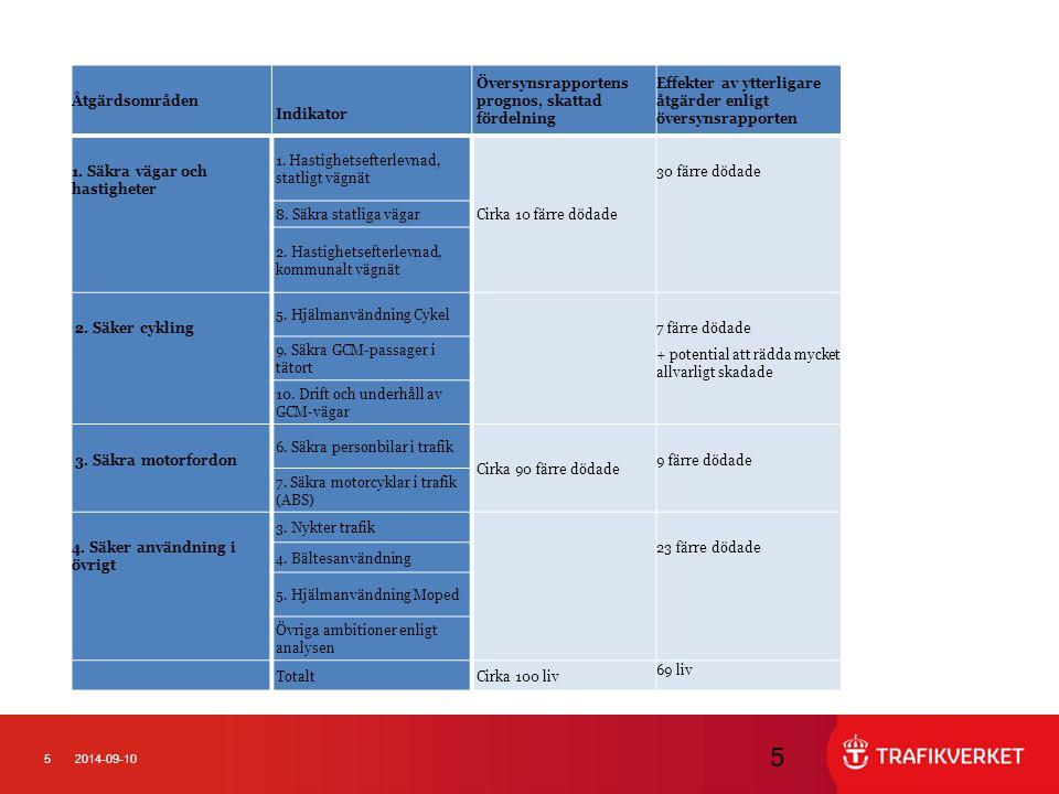Översynsrapportens prognos, skattad fördelning