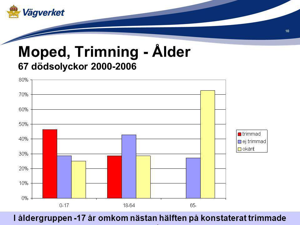 Moped, Trimning - Ålder 67 dödsolyckor 2000-2006