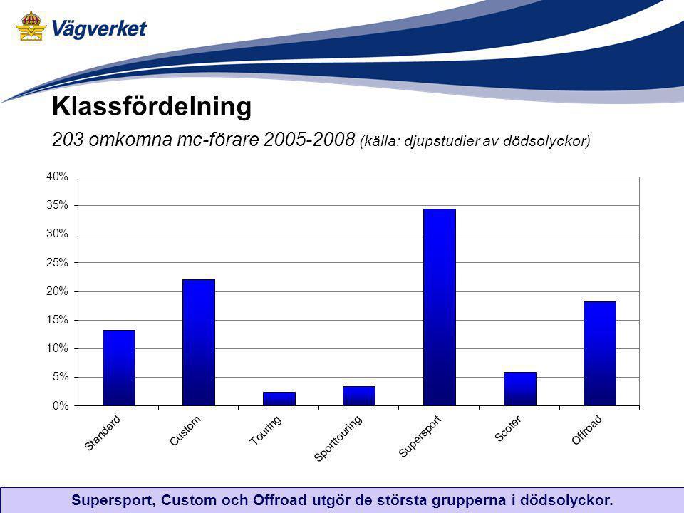 Klassfördelning 203 omkomna mc-förare 2005-2008 (källa: djupstudier av dödsolyckor)