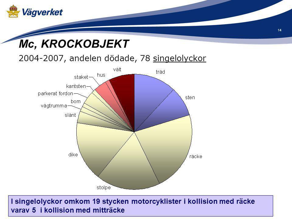 Mc, KROCKOBJEKT 2004-2007, andelen dödade, 78 singelolyckor
