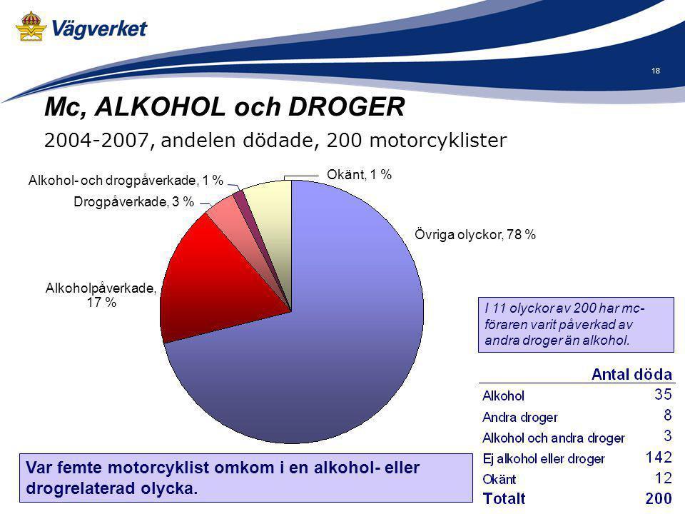 Alkohol- och drogpåverkade, 1 %
