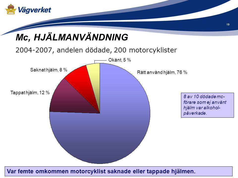 Mc, HJÄLMANVÄNDNING 2004-2007, andelen dödade, 200 motorcyklister