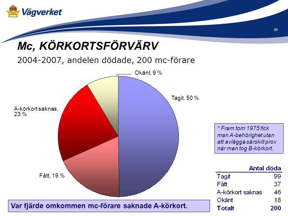 Mc, KÖRKORTSFÖRVÄRV 2004-2007, andelen dödade, 200 mc-förare