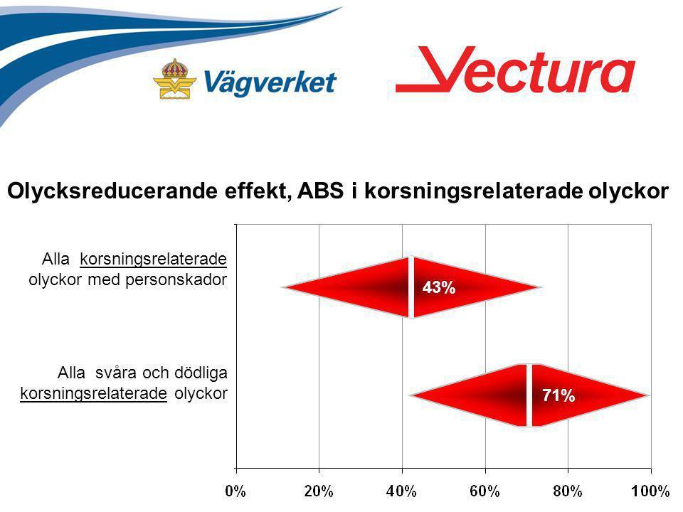 Olycksreducerande effekt, ABS i korsningsrelaterade olyckor