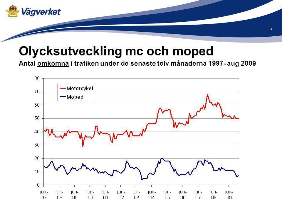 3 Olycksutveckling mc och moped Antal omkomna i trafiken under de senaste tolv månaderna 1997- aug 2009.