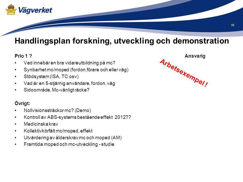 Handlingsplan forskning, utveckling och demonstration