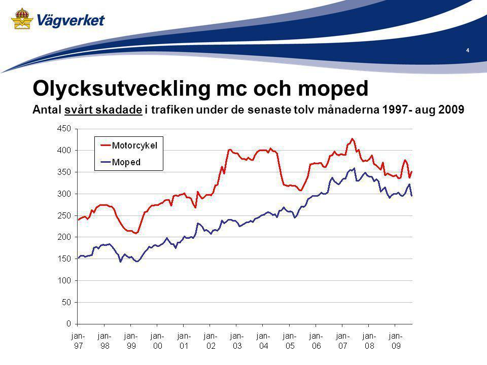 4 Olycksutveckling mc och moped Antal svårt skadade i trafiken under de senaste tolv månaderna 1997- aug 2009.