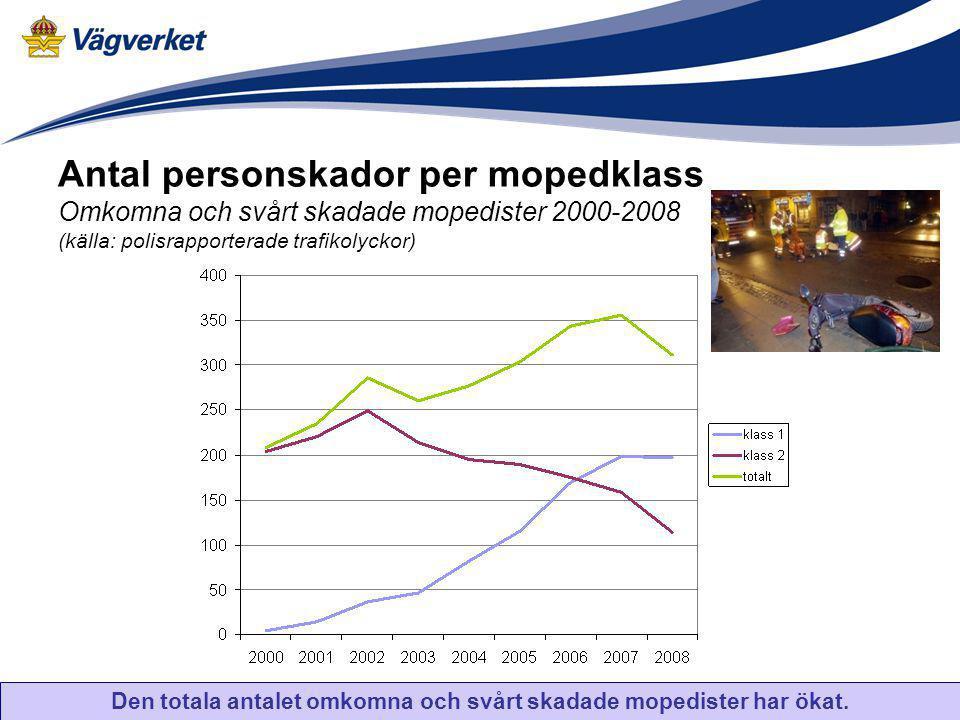 Den totala antalet omkomna och svårt skadade mopedister har ökat.