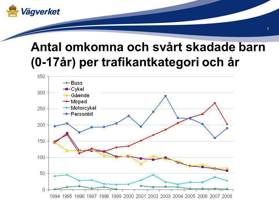 7 Antal omkomna och svårt skadade barn (0-17år) per trafikantkategori och år