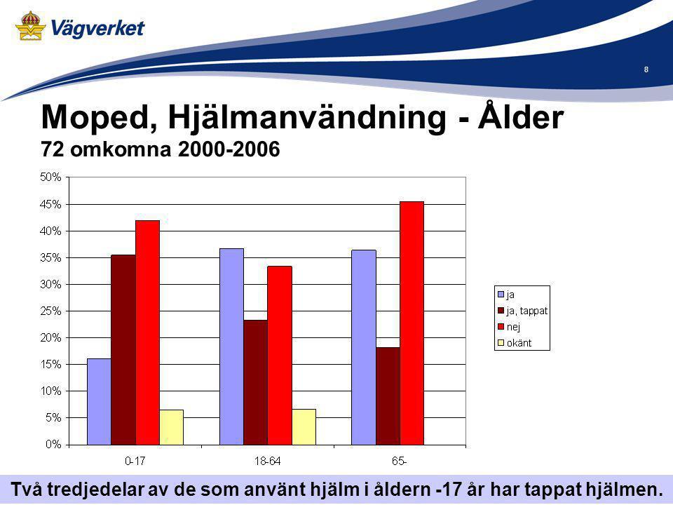 Moped, Hjälmanvändning - Ålder 72 omkomna 2000-2006