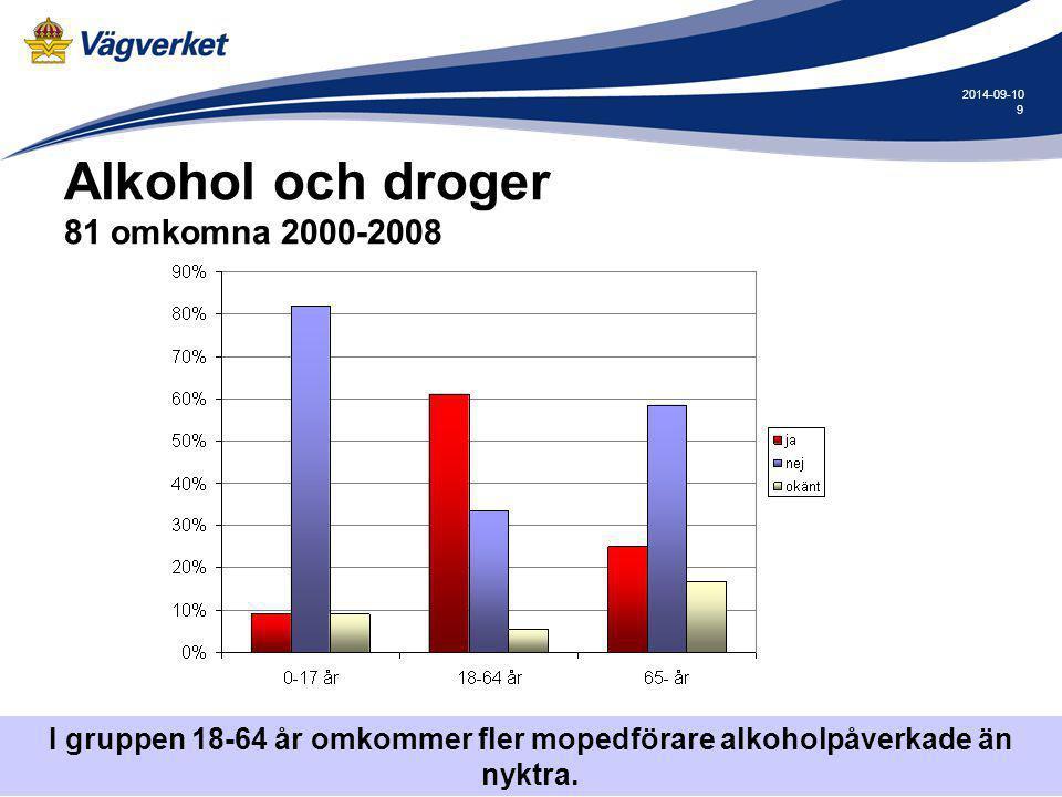 Alkohol och droger 81 omkomna 2000-2008