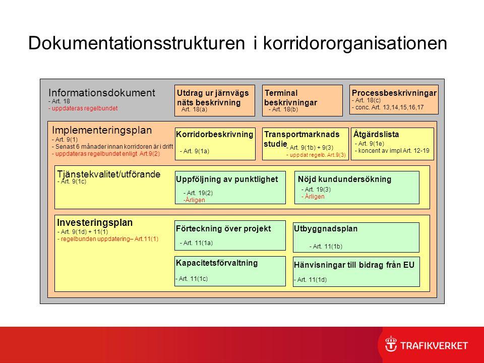 Dokumentationsstrukturen i korridororganisationen