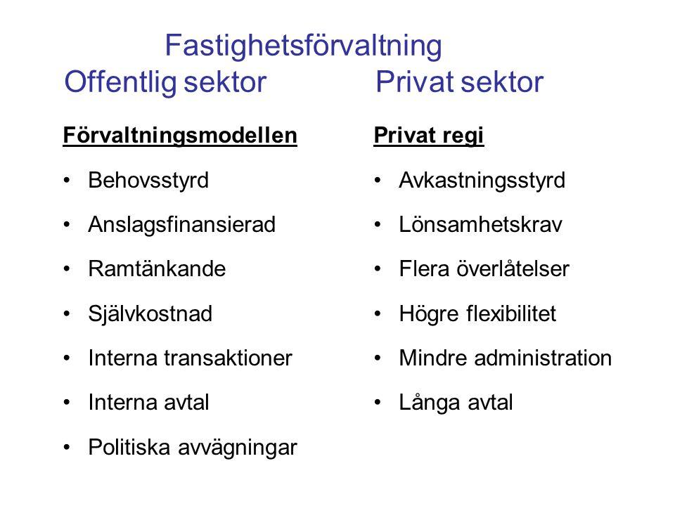 Fastighetsförvaltning Offentlig sektor Privat sektor