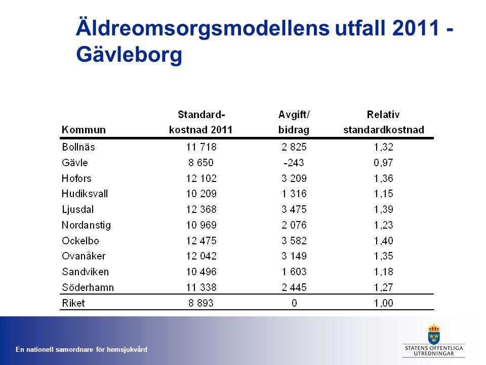 Äldreomsorgsmodellens utfall 2011 - Gävleborg