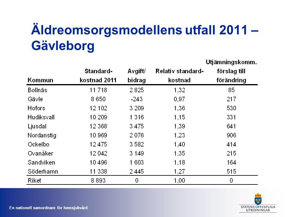 Äldreomsorgsmodellens utfall 2011 – Gävleborg