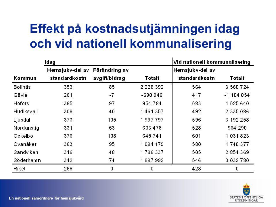 Effekt på kostnadsutjämningen idag och vid nationell kommunalisering