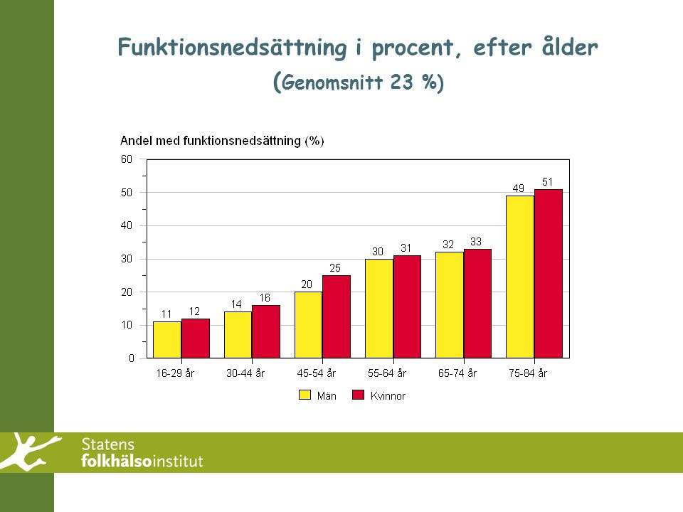 Funktionsnedsättning i procent, efter ålder (Genomsnitt 23 %)