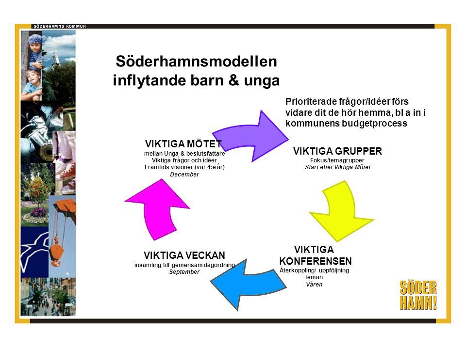 Söderhamnsmodellen inflytande barn & unga