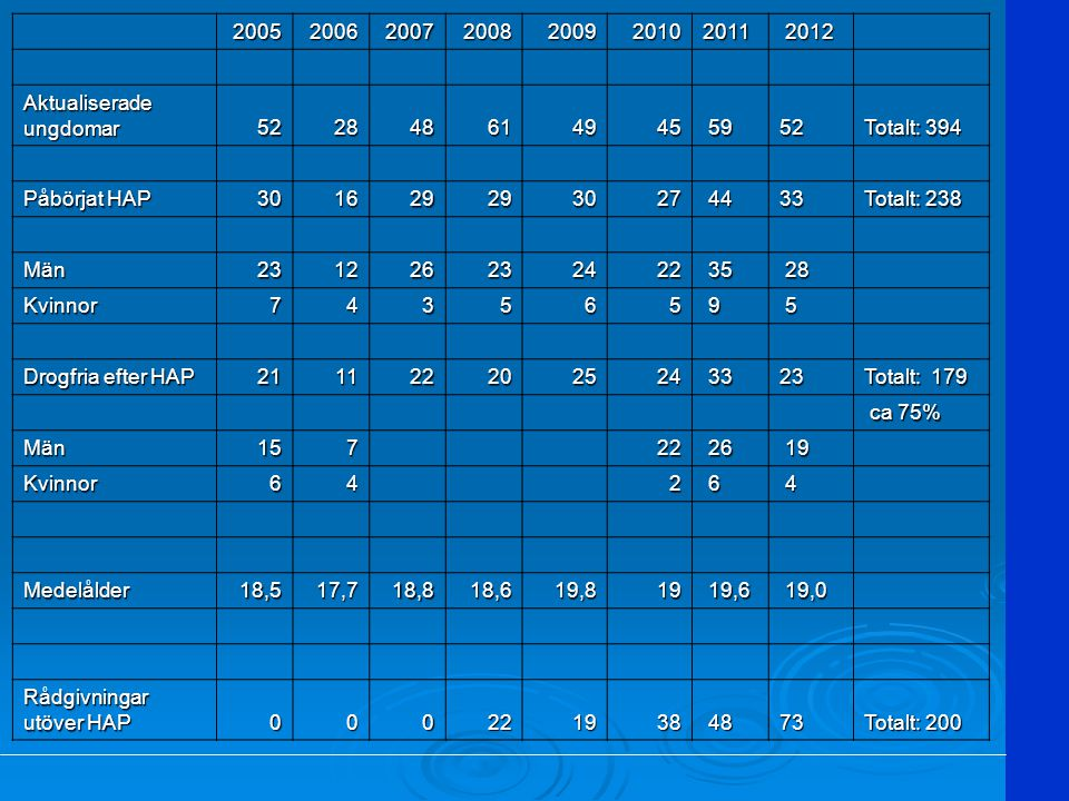 2005. 2006. 2007. 2008. 2009. 2010. 2011. 2012. Aktualiserade ungdomar. 52. 28. 48. 61.
