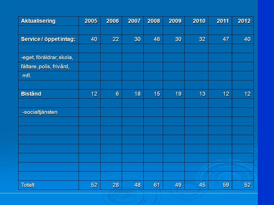 Aktualisering 2005. 2006. 2007. 2008. 2009. 2010. 2011. Service / öppet intag: 40. 22. 30.