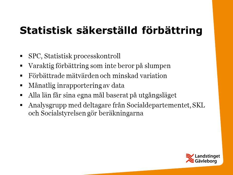 Statistisk säkerställd förbättring